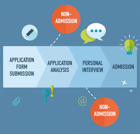MBA Admissions Process -  The Lisbon MBA